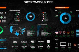 Praca w esporcie - infografika